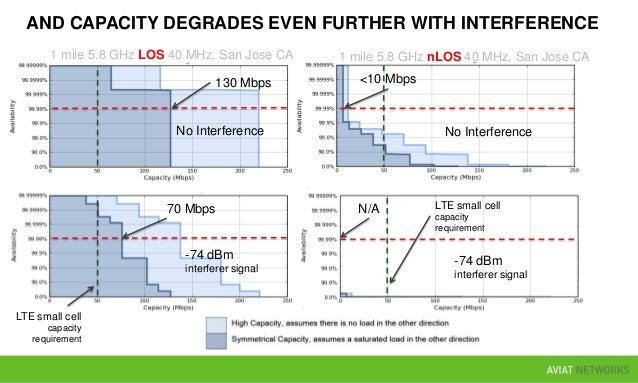 SPECTRUM CONSIDERATIONS 90 MHz 81-86 GHz 71-76 GHz 57-64 GHz 38.6-40.0 GHz 21.2-23.632 GHz 29.1-29.25 GHz 27.5-28.35 GHz 2...