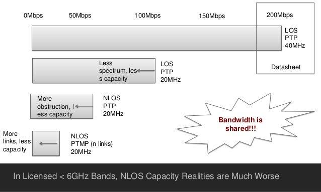 POSSIBLE SPECTRUM FOR BACKHAUL  32,000 MHz  830 MHz  BACKHAUL SUB-6GHZ TOTAL MICROWAVE + MILLIMETERWAVE