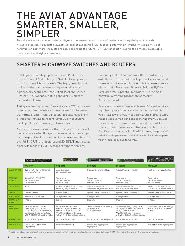 6 AVIAT NETWORKS THE AVIAT ADVANTAGE SMARTER, SMALLER, SIMPLERTo address the future network demands, Aviat has developed a...