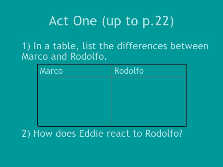 a view from the bridge the relationship between eddie and marco A view from the bridge act i study guide questions drawing our own conclusions  what does catherine think of the relationship between eddie and rodolfo what does this mean for her future  what sort of relationship do marco and rodolfo have act 1: the fight 1 why does catherine ask rodolfo to dance.