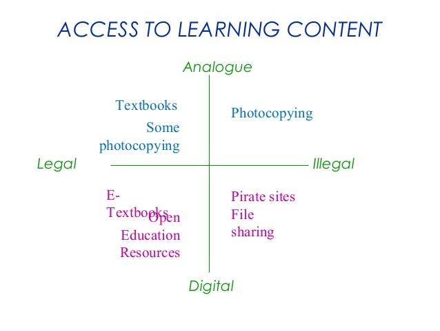 ACCESS TO LEARNING CONTENT Analogue Textbooks Some photocopying  Photocopying  Legal  Illegal ETextbooks Open Education Re...