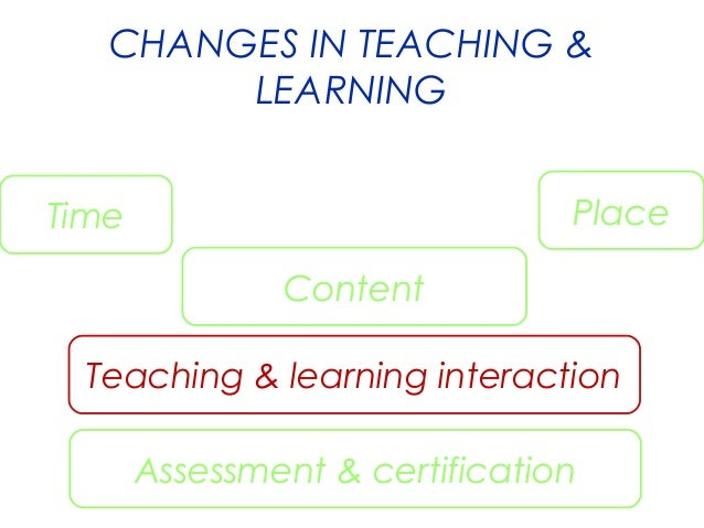 CHANGES IN TEACHING & LEARNING Place  Time Content  Teaching & learning interaction Assessment & certification