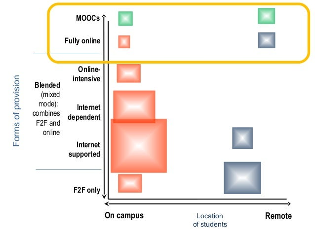 MOOCs  Forms of provision  Fully online Onlineintensive  Blended (mixed mode): Internet combines dependent F2F and online ...