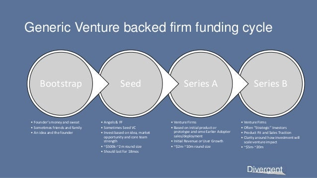 """Generic Venture backed firm funding cycle Series B • Venture Firms • Often """"Strategic"""" Investors • Product Fit and Sales T..."""