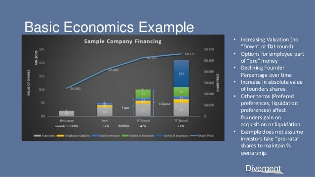 """Basic Economics Example 7 pre 10 post Founders: 100% 67% 47% 24% • Increasing Valuation (no """"Down"""" or flat round) • Option..."""