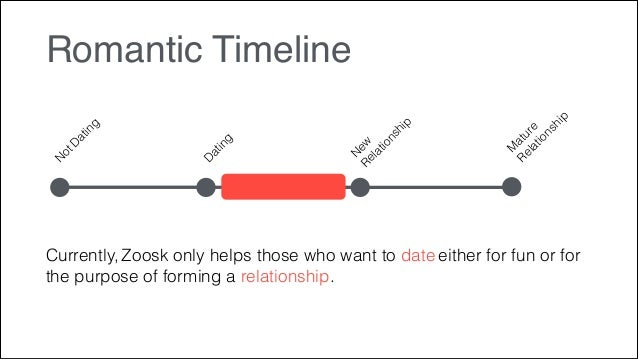 a dating timeline