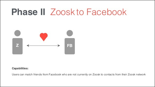 Zoosk on facebook login