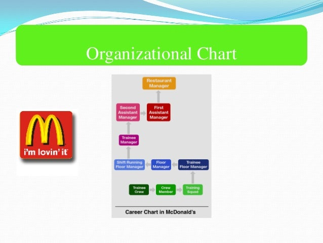 Are you looking for information such as address and phone number of mcdonalds corporate office headquarters. We have also provided toll free number of customer service so that you can contact them for any issues, complaint, review or suggestion about any services provided by mcdonald. Mcdonald's, headquarters located in Oak Brook, Illinois, is the largest chain.