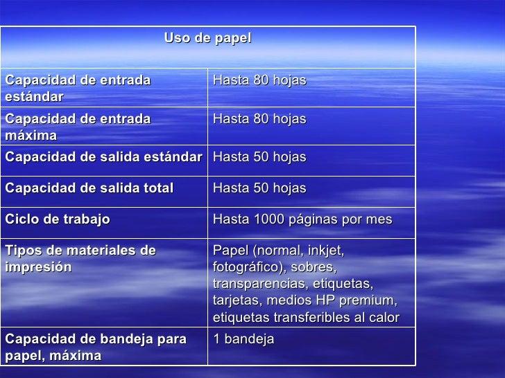 Uso de papel Capacidad de entrada estándar Hasta 80 hojas Capacidad de entrada máxima Hasta 80 hojas Capacidad de salida e...