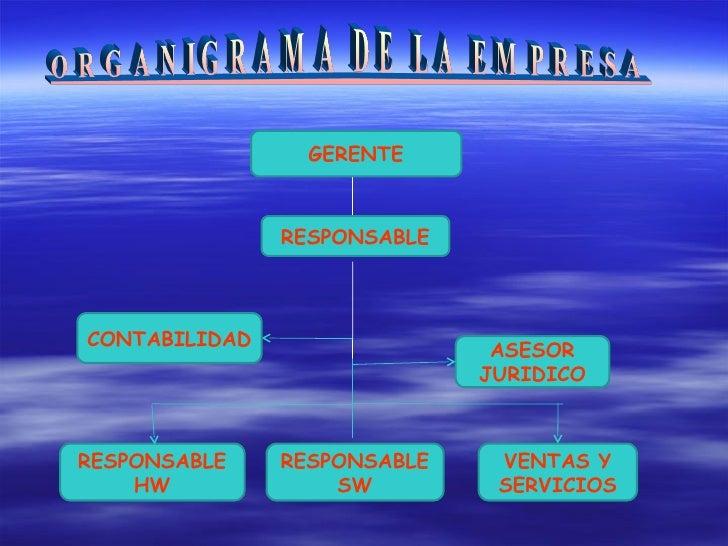 RESPONSABLE GERENTE CONTABILIDAD ASESOR JURIDICO RESPONSABLE HW RESPONSABLE SW VENTAS Y SERVICIOS
