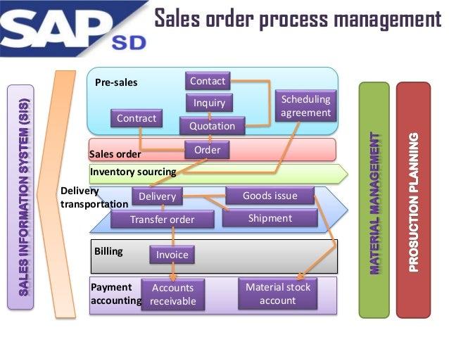 sap sales and distribution SAP SD module