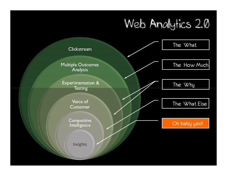Google's Avinash Kaushik on Web Analytics Slide 2