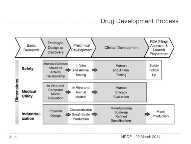development of new medicines a history With rare diseases through innovative biomedical drug development  with  those who share our patient-first commitment to developing new medicines.