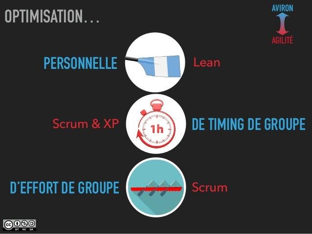 PERSONNELLE OPTIMISATION… AVIRON AGILITÉ Lean Scrum & XP Scrum DE TIMING DE GROUPE D'EFFORT DE GROUPE