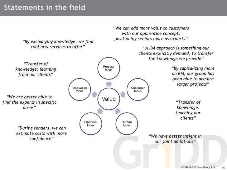 knowledge management vision statement