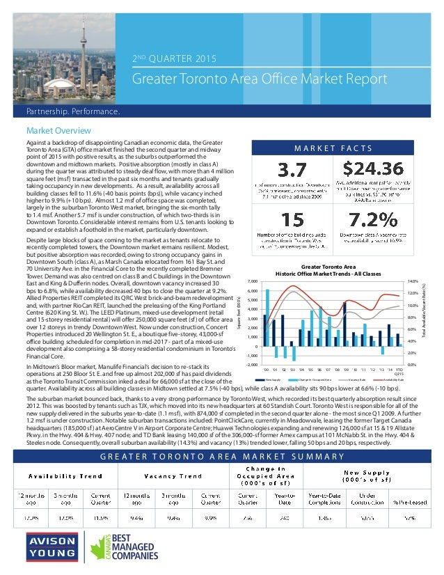 Market Overview Against a backdrop of disappointing Canadian economic data, the Greater Toronto Area (GTA) office market f...