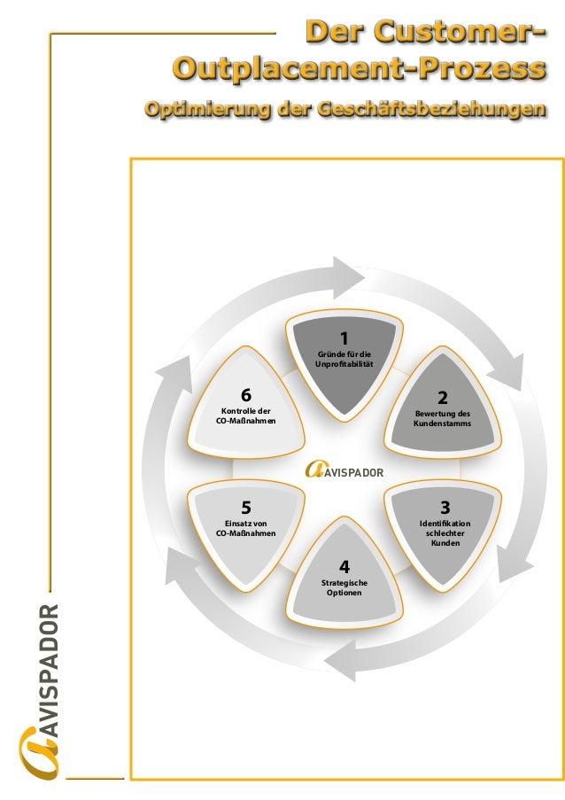AVISPADOR Gründe für die Unprofitabilität 1 Bewertung des Kundenstamms 2 Identifikation schlechter Kunden 3 Strategische O...
