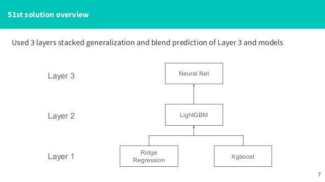 51st solution of Avito demand prediction competition on Kaggle