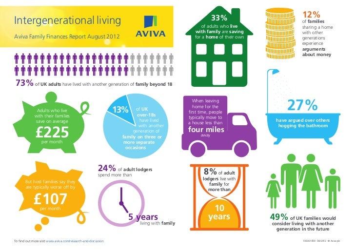 33%                          12%Intergenerational living                                                                  ...