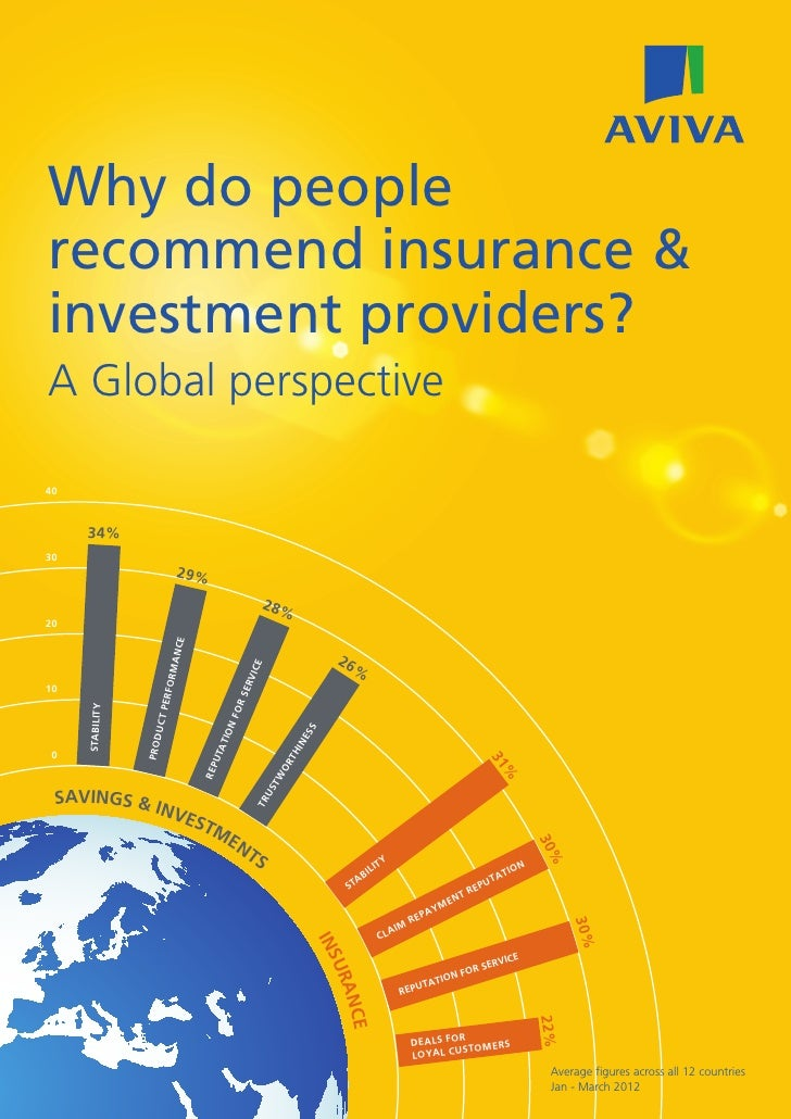 Why do peoplerecommend insurance &investment providers?A Global perspective40     34%30                             29%   ...
