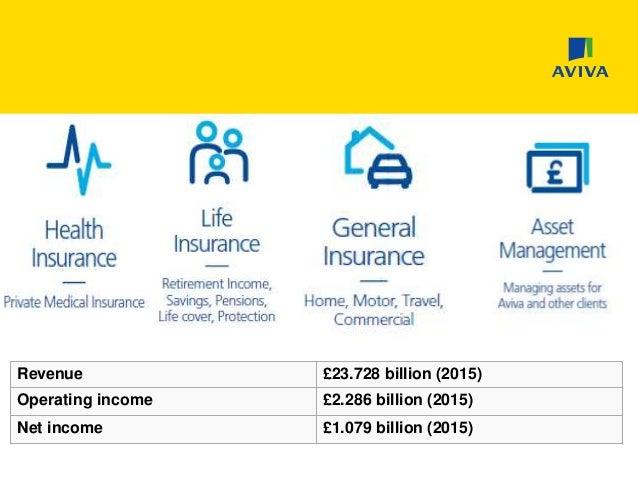 Aviva Car Insurance Breakdown Cover