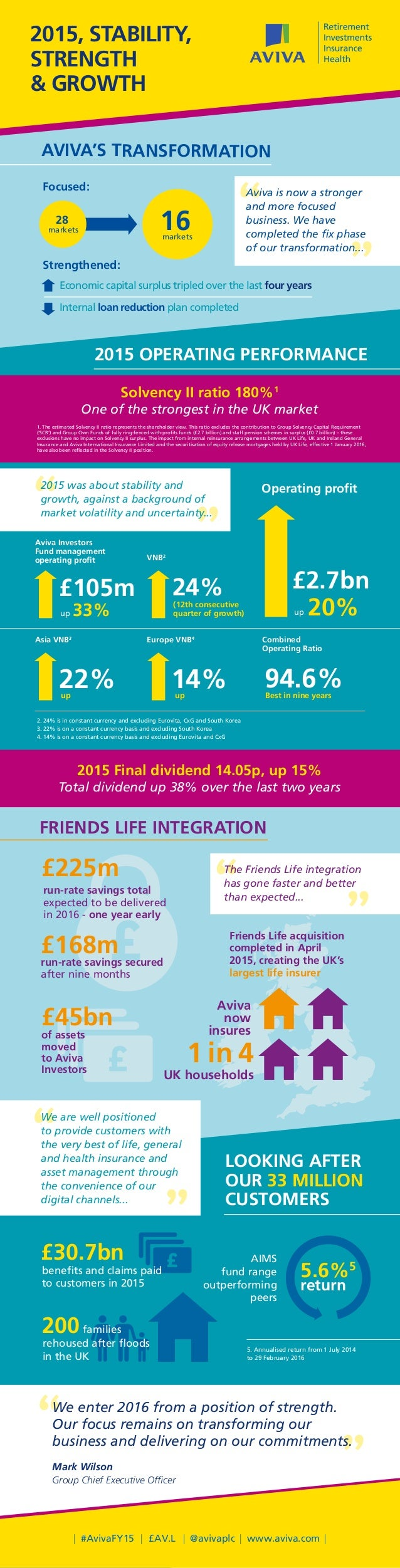 LOOKING AFTER OUR 33 MILLION CUSTOMERS 2015 Final dividend 14.05p, up 15% Total dividend up 38% over the last two years ma...