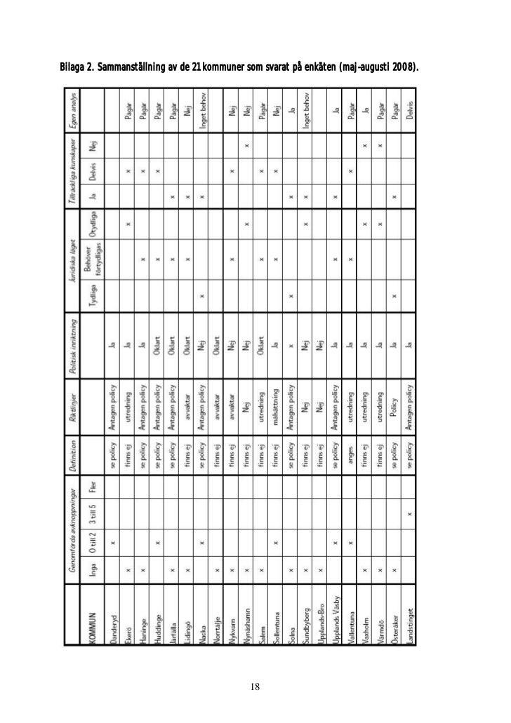 Bilaga 2. Sammanställning av de 21 kommuner som svarat på enkäten (maj-augusti 2008).                                     ...