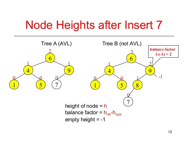 how to find the height of binary tree in java