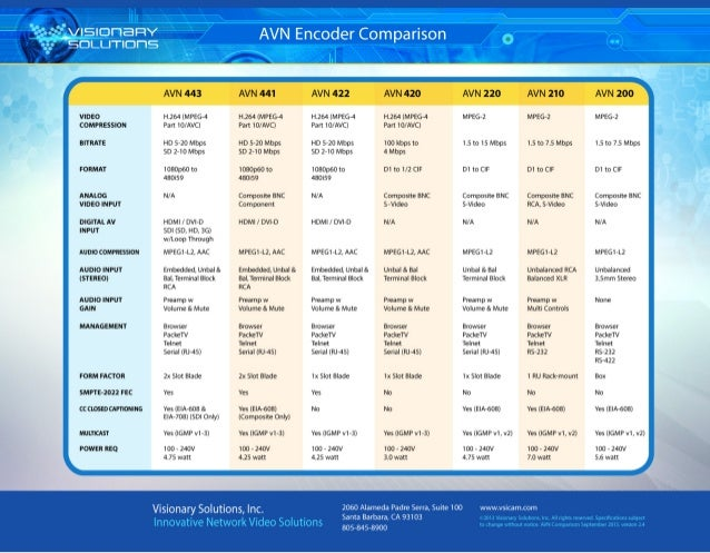Visionary Solutions AVN Encoder Comparison Chart