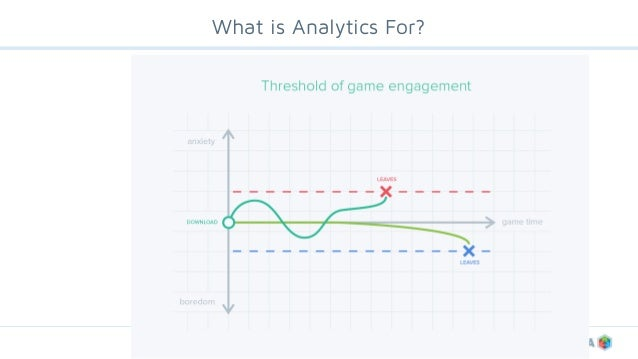 ©deltaDNA What is Analytics For?