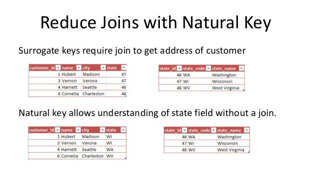 Database Surrogate Key Vs Natural Key