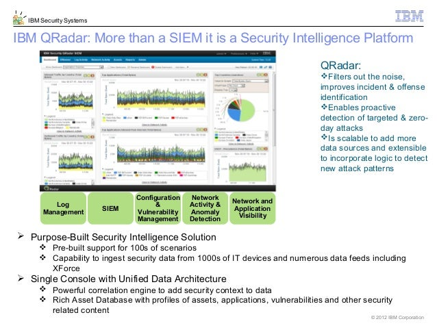 Avoiding Data Breach Using Security Intelligence And Big