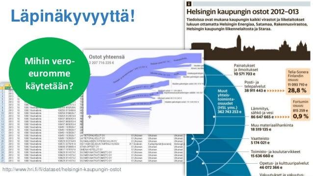 Läpinäkyvyyttä! http://www.hri.fi/fi/dataset/helsingin-kaupungin-ostot Mihin vero- euromme käytetään?