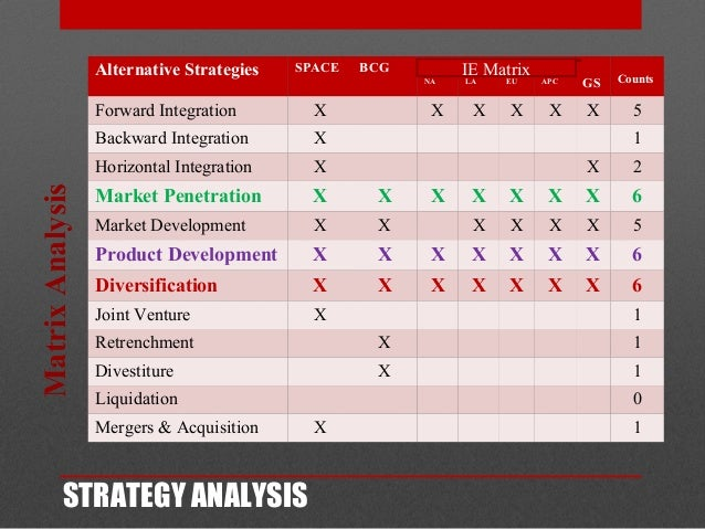 avon bcg matrix The bcg matrix formulating business-level strategy porter's competitive forces and  into new markets, such as avon's attempt to begin selling products in major retail stores  strategy 8 strategy formulation and implementation levels of strategy.