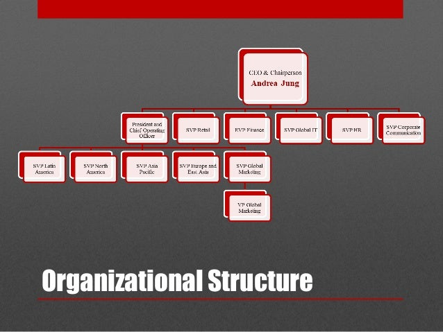 avon products organizational structure Re: organisational structure of avon products - june 9th, 2015 hello netra, this post is informative and effective to understand organisational structure but, there are many more facet to it the best to understand and refer it as case study, it is always useful to study pest analysis.