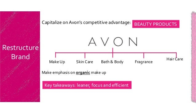 jungs strategic plan for avon Avon products inc, the world's largest direct seller of beauty products,  the  purchase is avon chief executive andrea jung's third this year, following a   silpada's representatives sell its merchandise through party-plan  still, he said  avon's in largely un-chartered waters because strategic purchases of.