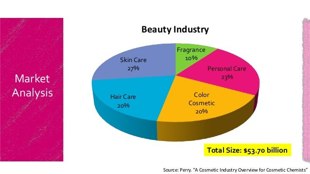 marketing strategy assignment hair care product Analysis of marketing mix on cosmetics products  often buying the personal care products key words: marketing mix  adopts the following strategies for product .