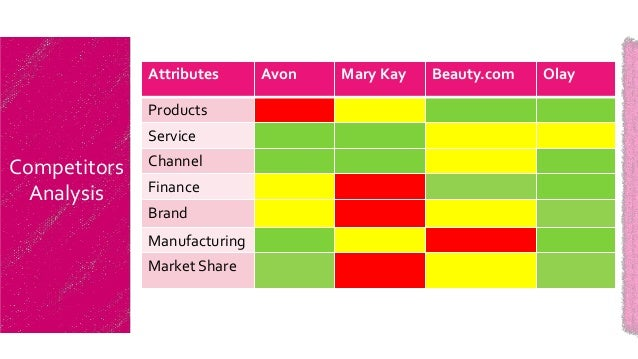 Cosmetics products profit margin
