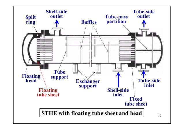 thesis on design of heat exchanger Design and analysis of heat exchanger the purpose of this thesis work is to design an oil cooler, especially for shell and tube heat exchange.