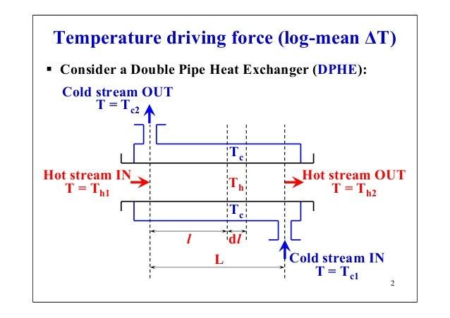 Applications Of The Principles Of Heat Transfer To Design