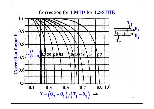 Principles Of Heat Transfer Pdf