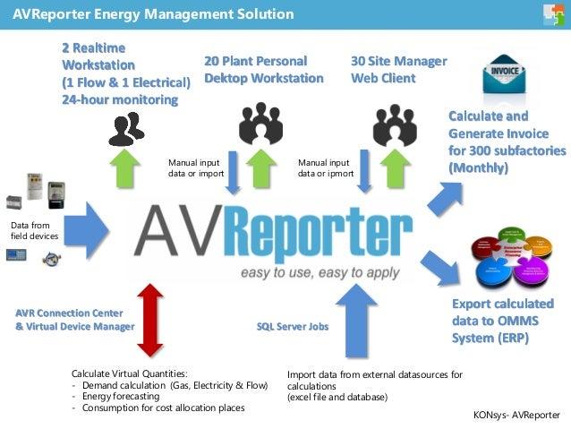 Case study on redundant enterprise energy management system - AVReporter Slide 2