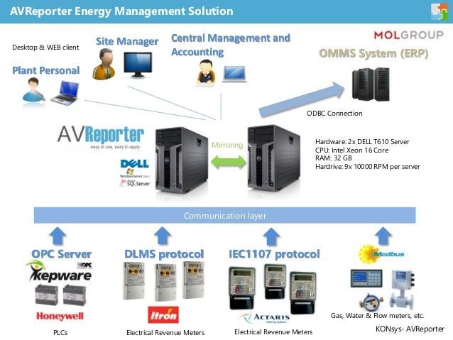 Case study on redundant enterprise energy management system - AVReporter Slide 3