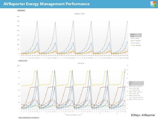 AVReporter Energy Management Performance KONsys- AVReporter