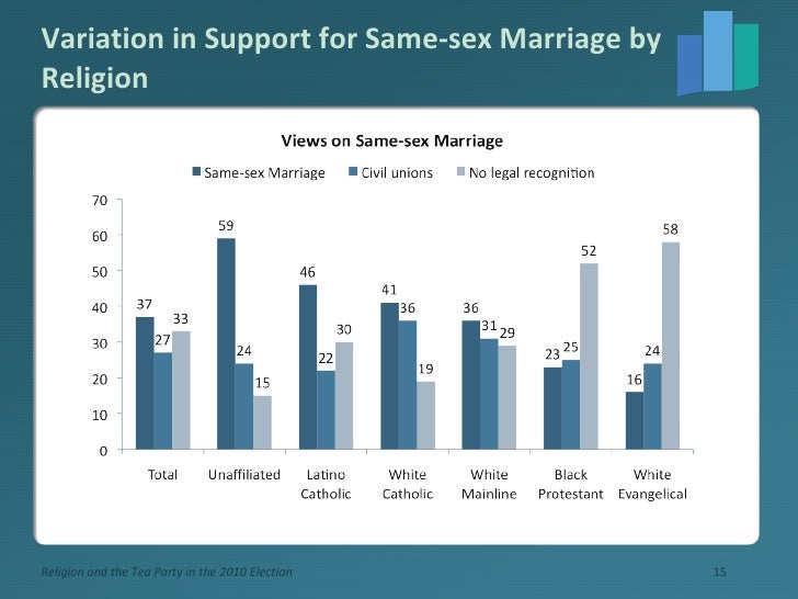 Variation in Support for Same-sex Marriage by Religion Religion and the Tea Party in the 2010 Election