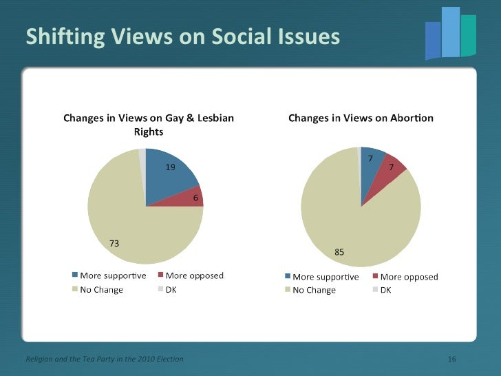 Shifting Views on Social Issues Religion and the Tea Party in the 2010 Election
