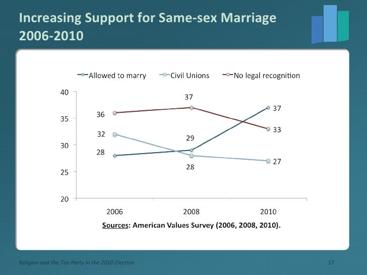 Increasing Support for Same-sex Marriage 2006-2010 Religion and the Tea Party in the 2010 Election