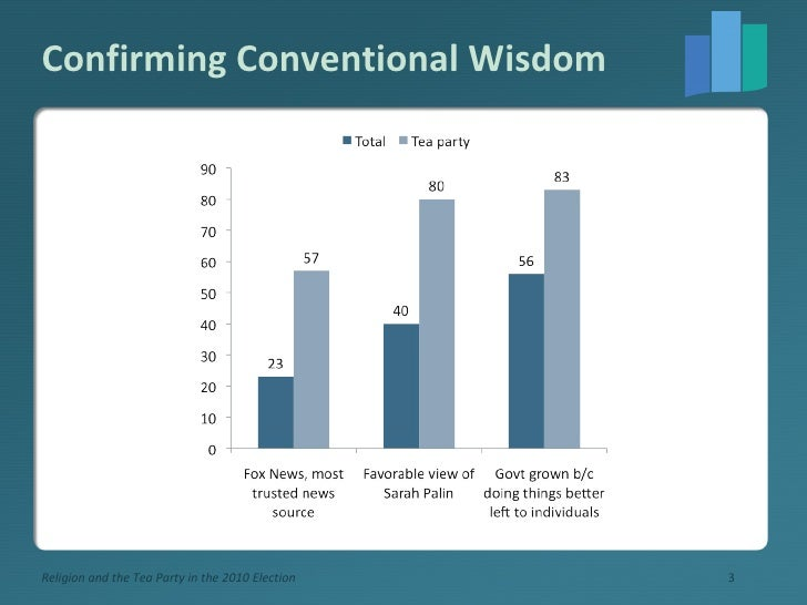 Confirming Conventional Wisdom Religion and the Tea Party in the 2010 Election