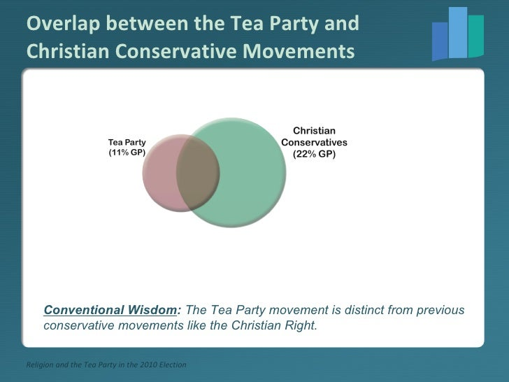 Overlap between the Tea Party and Christian Conservative Movements Conventional Wisdom :  The Tea Party movement is distin...