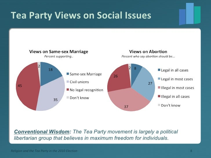 Tea Party Views on Social Issues Religion and the Tea Party in the 2010 Election Conventional Wisdom :  The Tea Party move...